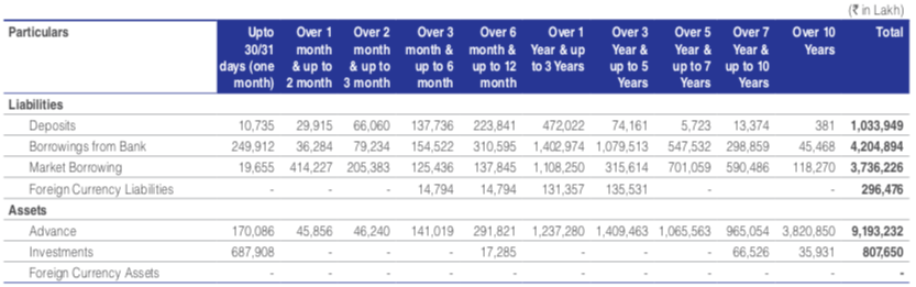 DHFL Debt profile