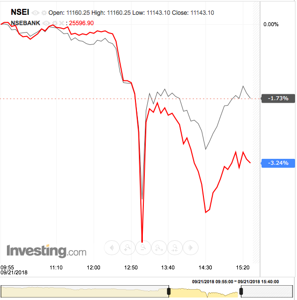 Nifty Crash